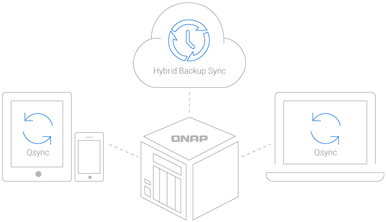 https://www.qnap.com/uploads/images/product/ts-328_Hybrid-Backup-Sync.png?v=1